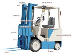 Basic components of an electric forklift. Source: en.wikipedia.org