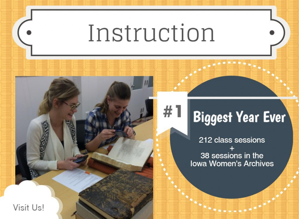 Our instruction program had its biggest year ever with 212 classes taught in special collections and 38 in the Iowa Women's Archives