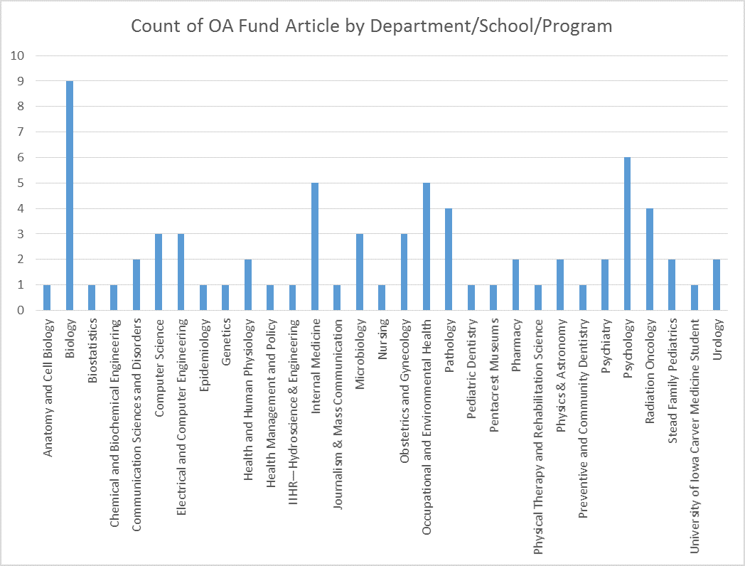 University of Iowa Open Access fund article counts by Department/School/Program, 23 April 2015