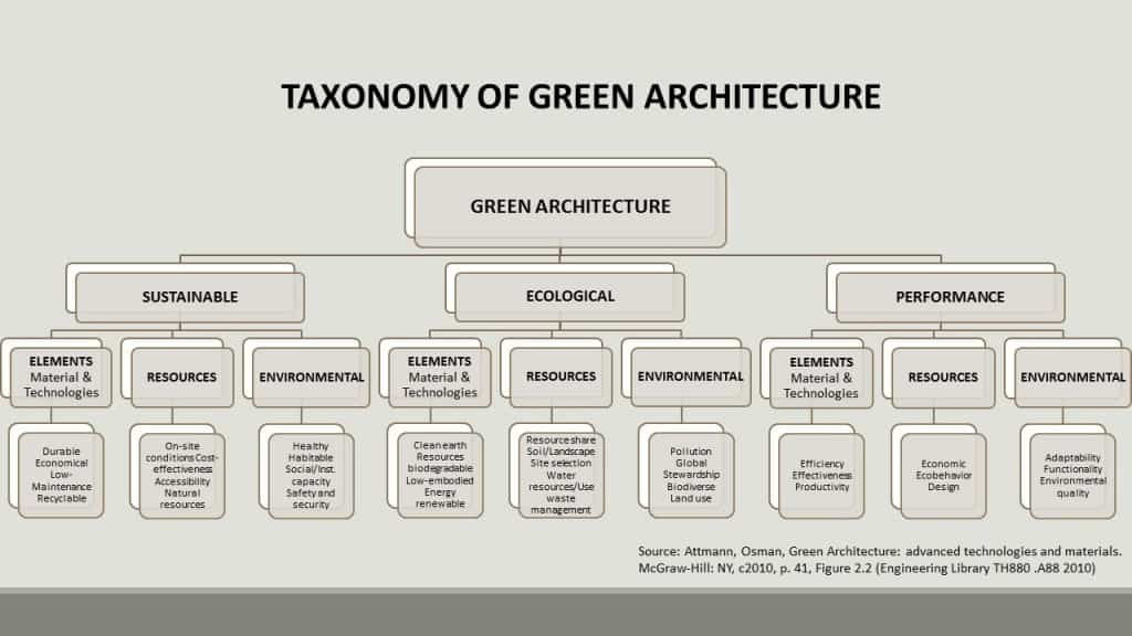 Taxonomy of Green Architecture