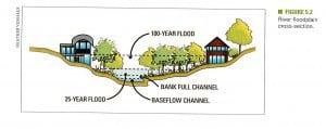 floodplain_Graphic4_crop