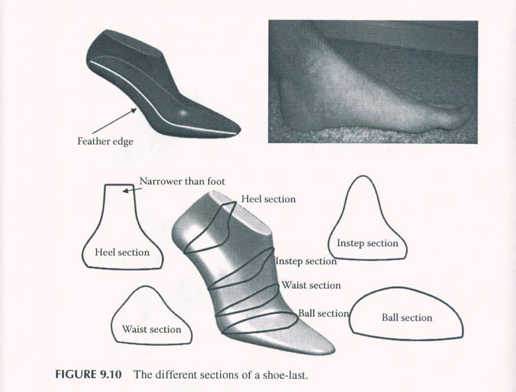 Dimension Of Size  Shoes