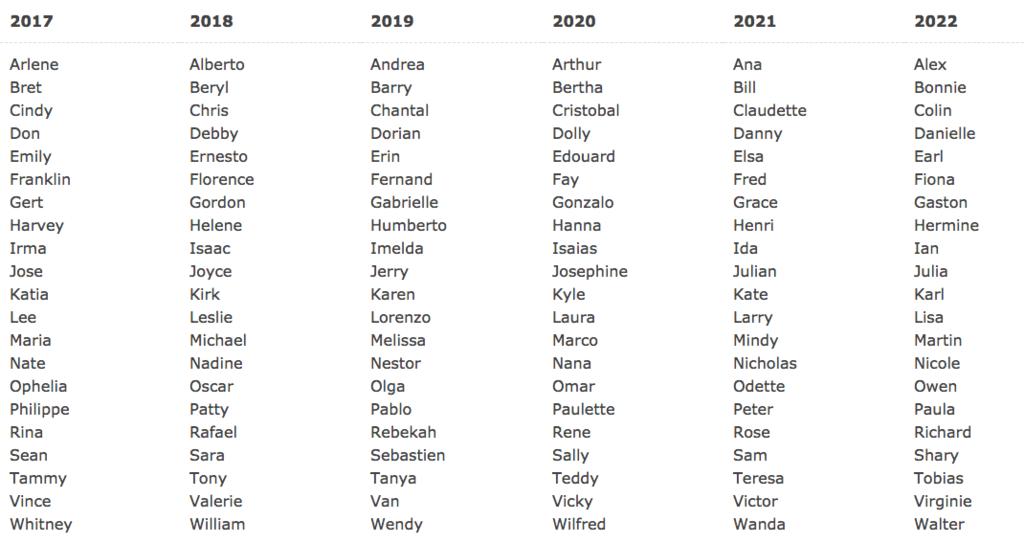 2020 Hurricane List.It Is Hurricane Season Lichtenberger Engineering Library