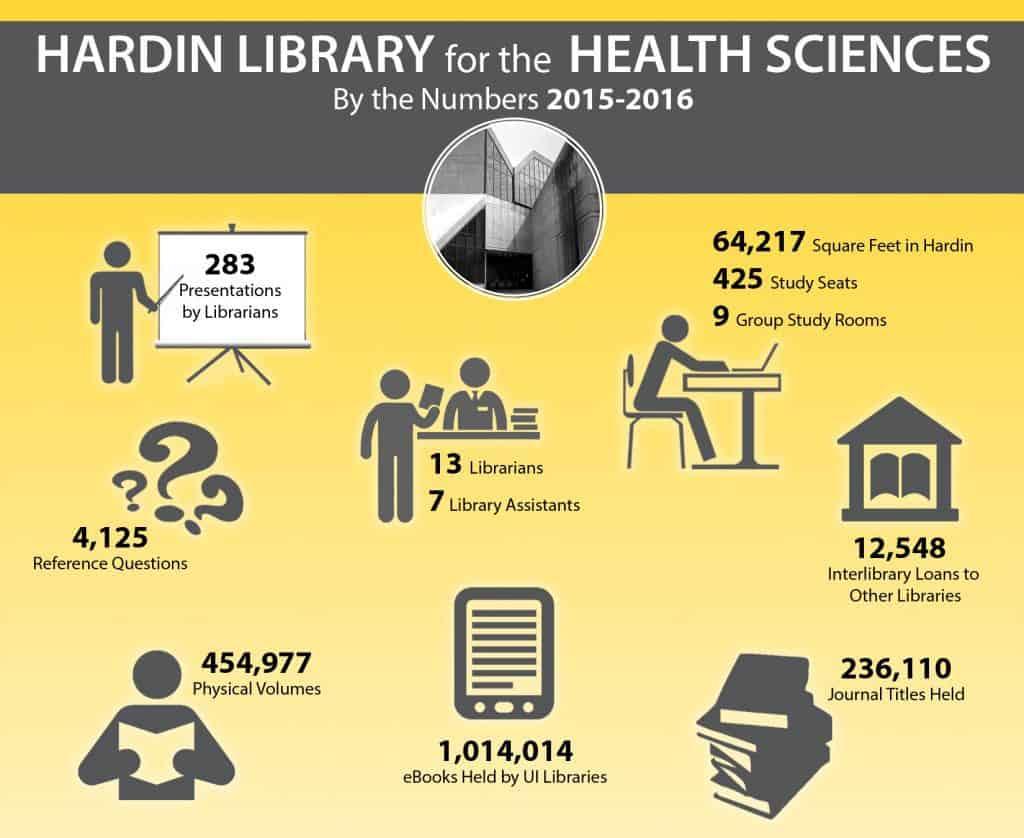 hardin statistics graphic