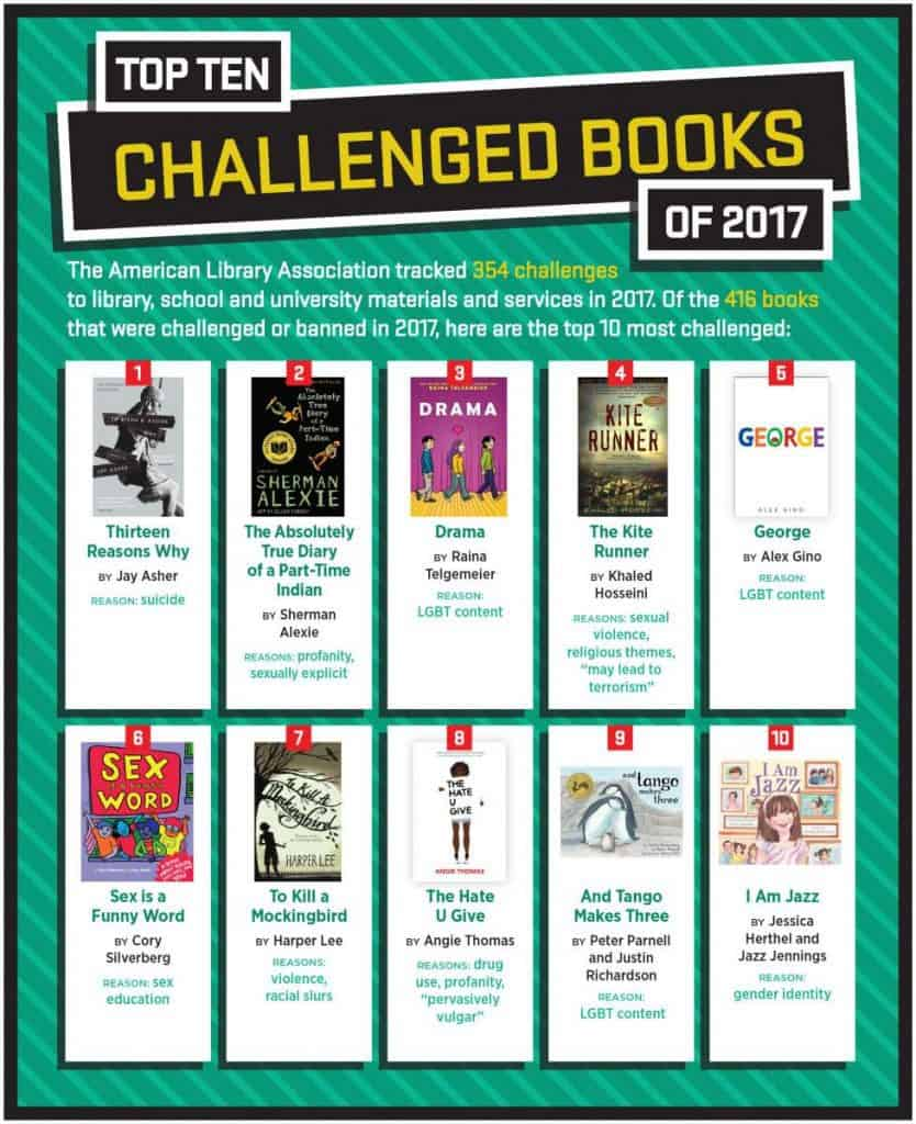 Banned Books Week 2018 Need To Know