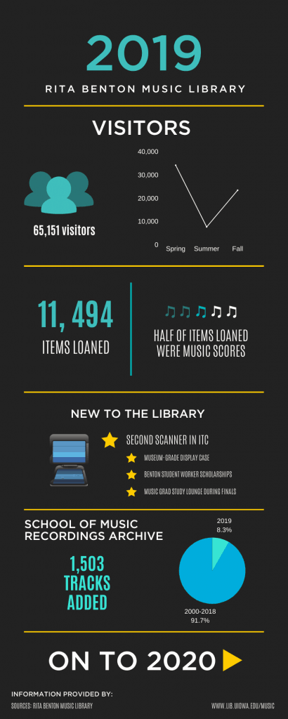 Music Library 2019 infographic