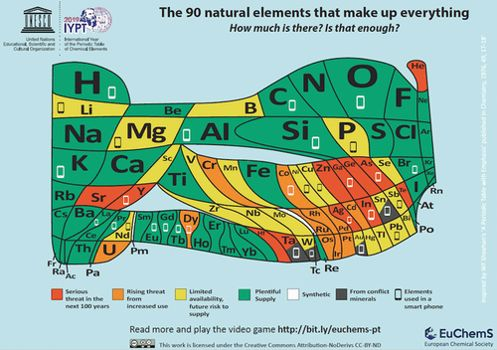 Image of ECS's The 90 natural elements that make up everything