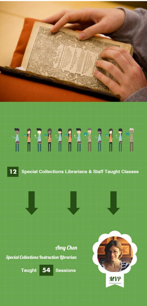 Twelve librarians taught this year and Amy Chen taught the most sessions, a total of 54