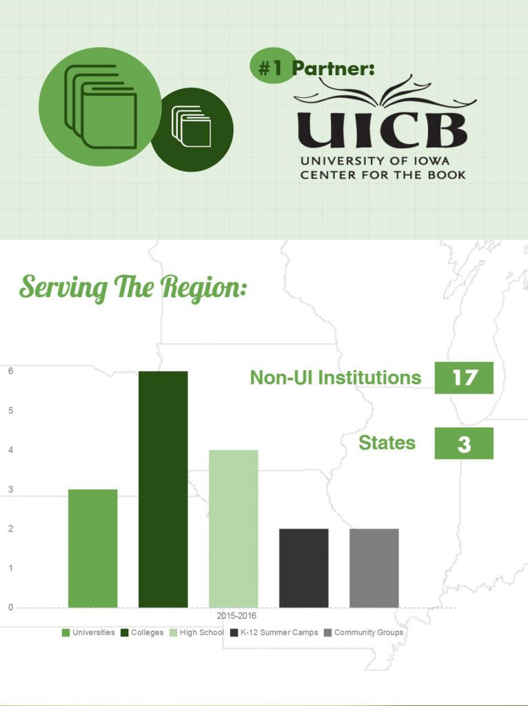 #1 partner is the center for the book. We worked with 17 non-UI institutions from 3 states