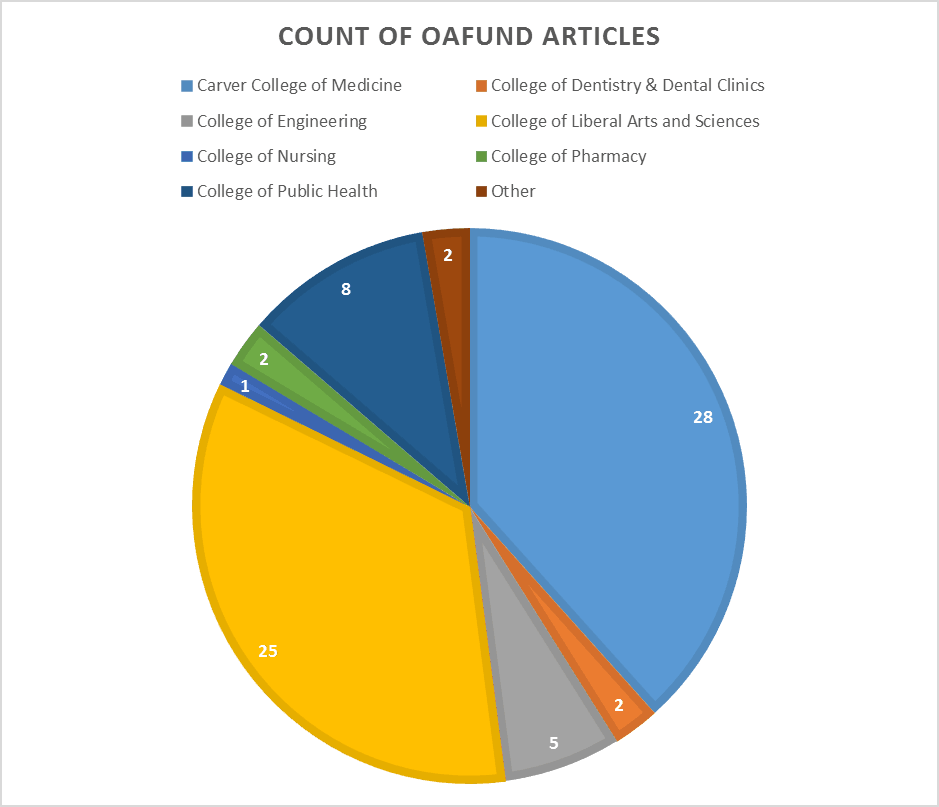 University of Iowa Open Access fund article counts by College, 23 April 2015