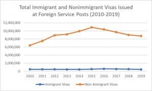 Total Immigrant and Nonimmigrant Visas Issued at Foreign Service Posts (2010-2019)